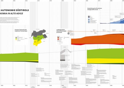 Die Entwicklung der Autonomie Südtirols